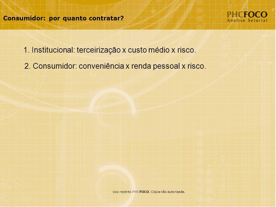 Consumidor: por quanto contratar. 1. Institucional: terceirização x custo médio x risco.