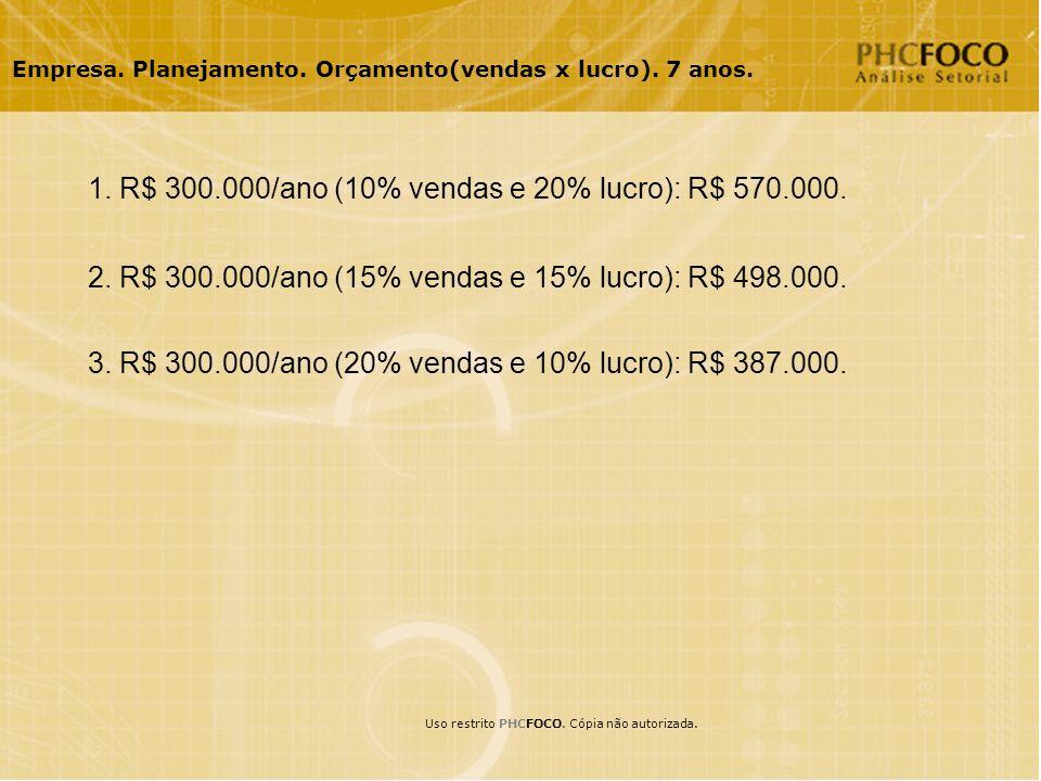 Empresa. Planejamento. Orçamento(vendas x lucro).