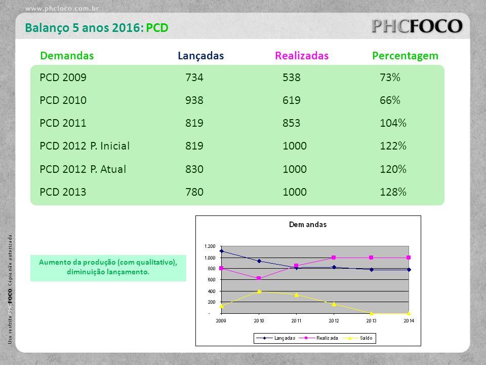 PHC FOCO Uso restrito PHC FOCO. Cópia não autorizada. Balanço 5 anos 2016: PCD PCD 200973453873% DemandasLançadasRealizadasPercentagem PCD 20109386196