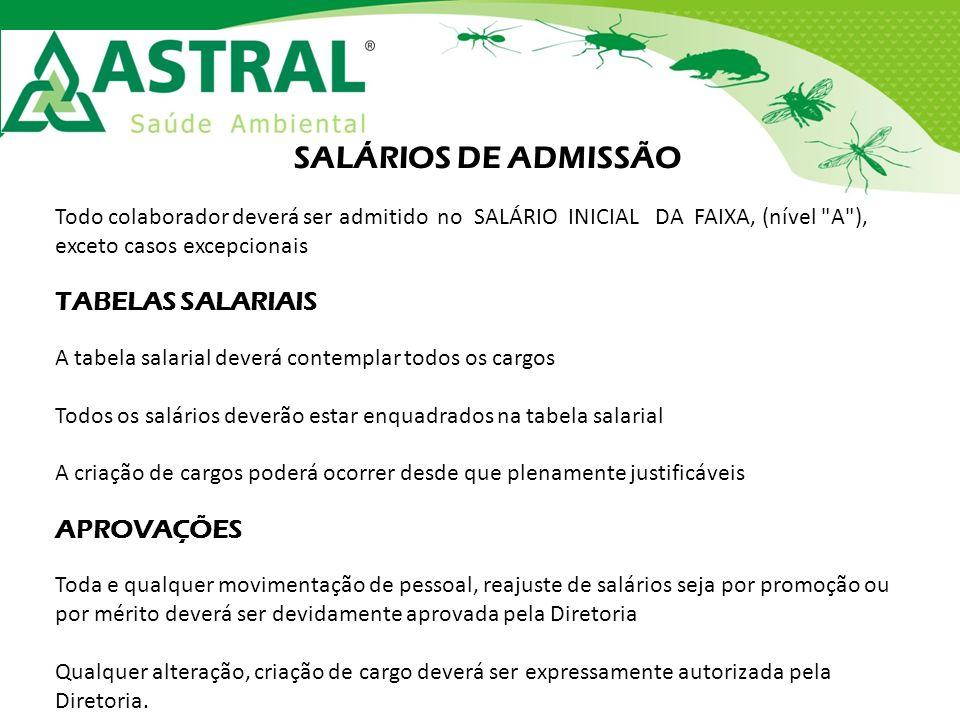 SALÁRIOS DE ADMISSÃO Todo colaborador deverá ser admitido no SALÁRIO INICIAL DA FAIXA, (nível