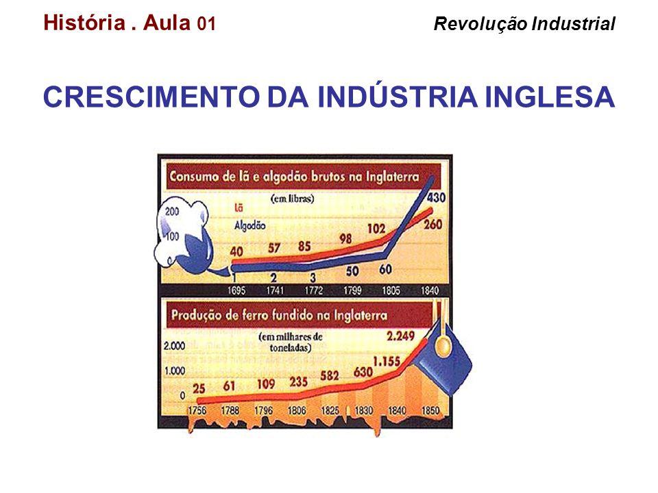 História. Aula 01 Revolução Industrial CRESCIMENTO DA INDÚSTRIA INGLESA