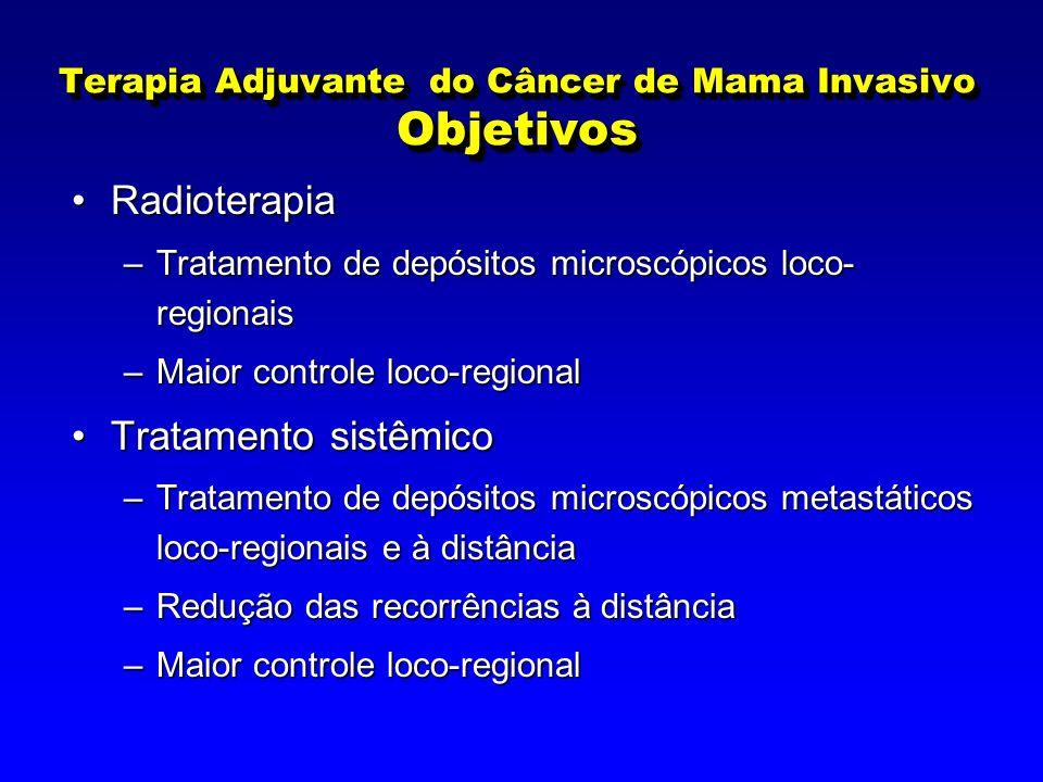 Terapia Adjuvante do Câncer de Mama Invasivo Objetivos RadioterapiaRadioterapia –Tratamento de depósitos microscópicos loco- regionais –Maior controle loco-regional Tratamento sistêmicoTratamento sistêmico –Tratamento de depósitos microscópicos metastáticos loco-regionais e à distância –Redução das recorrências à distância –Maior controle loco-regional