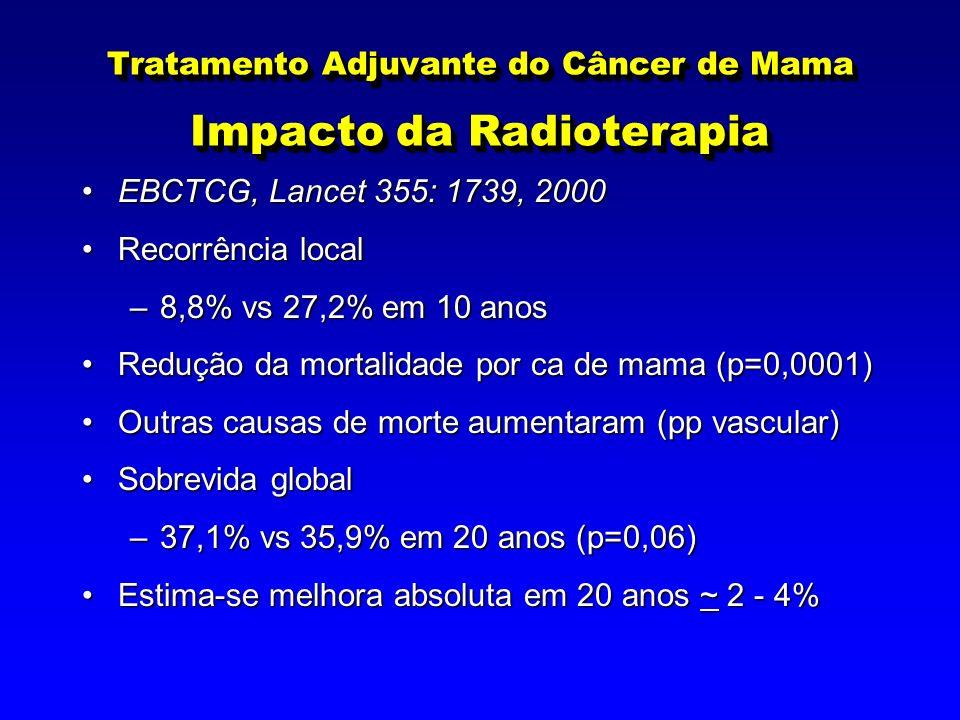 Tratamento Adjuvante do Câncer de Mama Impacto da Radioterapia EBCTCG, Lancet 355: 1739, 2000EBCTCG, Lancet 355: 1739, 2000 Recorrência localRecorrência local –8,8% vs 27,2% em 10 anos Redução da mortalidade por ca de mama (p=0,0001)Redução da mortalidade por ca de mama (p=0,0001) Outras causas de morte aumentaram (pp vascular)Outras causas de morte aumentaram (pp vascular) Sobrevida globalSobrevida global –37,1% vs 35,9% em 20 anos (p=0,06) Estima-se melhora absoluta em 20 anos ~ 2 - 4%Estima-se melhora absoluta em 20 anos ~ 2 - 4%