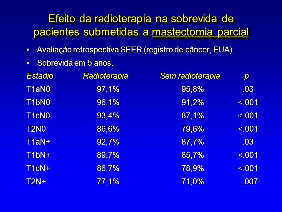 Efeito da radioterapia na sobrevida de pacientes submetidas a mastectomia parcial Avaliação retrospectiva SEER (registro de câncer, EUA).Avaliação ret