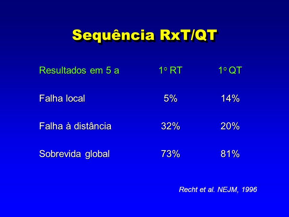 Sequência RxT/QT Resultados em 5 a1 o RT1 o QT Falha local 5% 14% Falha à distância 32% 20% Sobrevida global 73% 81% Recht et al. NEJM, 1996