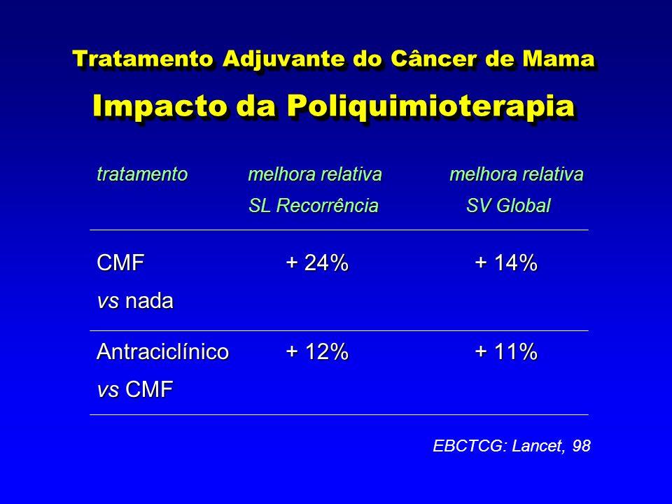 Tratamento Adjuvante do Câncer de Mama Impacto da Poliquimioterapia tratamento melhora relativamelhora relativa SL Recorrência SV Global CMF + 24% + 1