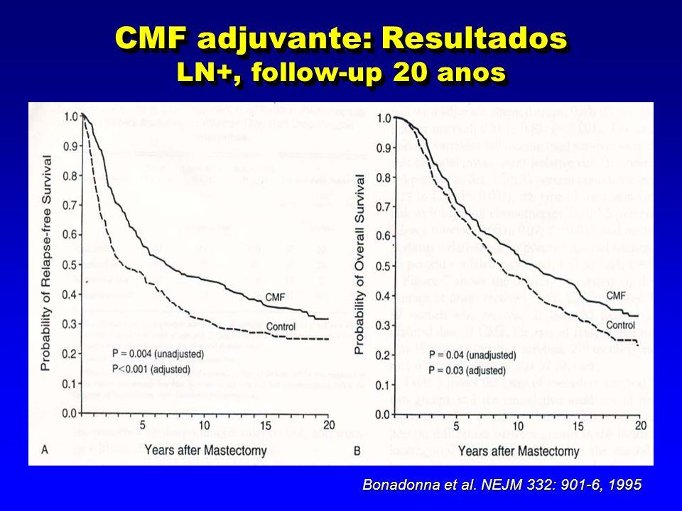CMF adjuvante: Resultados LN+, follow-up 20 anos Bonadonna et al. NEJM 332: 901-6, 1995