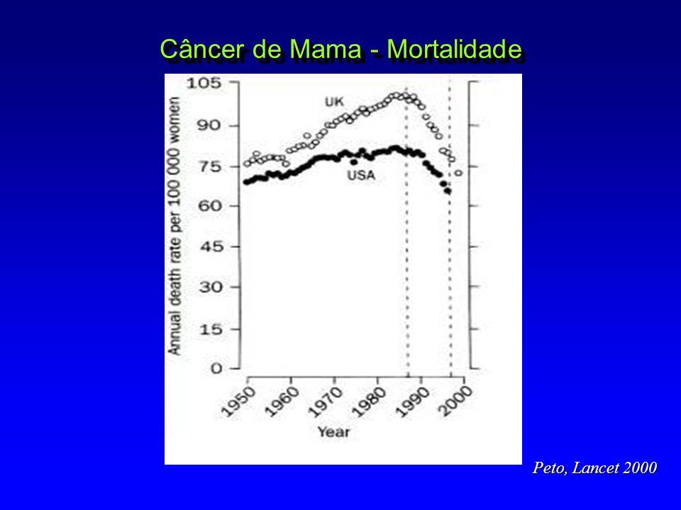 SV com QT exclusiva pts com idade 35a Resultados em 10a 35 a SLD35%47% SVG49%62% SLD RE+25%45% SLD RE-47%46% SLD RE+, sem amenorréia23%38% Aebi et al.