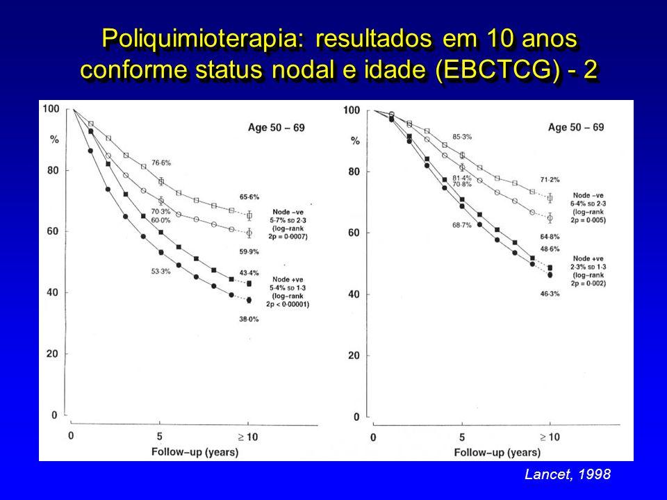 Poliquimioterapia: resultados em 10 anos conforme status nodal e idade (EBCTCG) - 2 Lancet, 1998