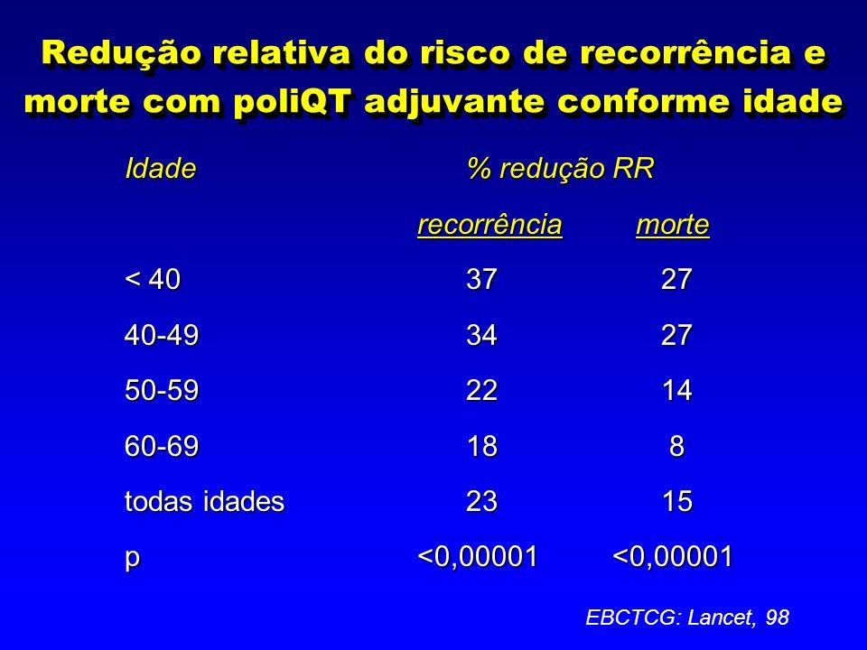 Redução relativa do risco de recorrência e morte com poliQT adjuvante conforme idade Idade% redução RR recorrência morte < 403727 40-493427 50-592214 60-6918 8 todas idades2315 p<0,00001<0,00001 EBCTCG: Lancet, 98