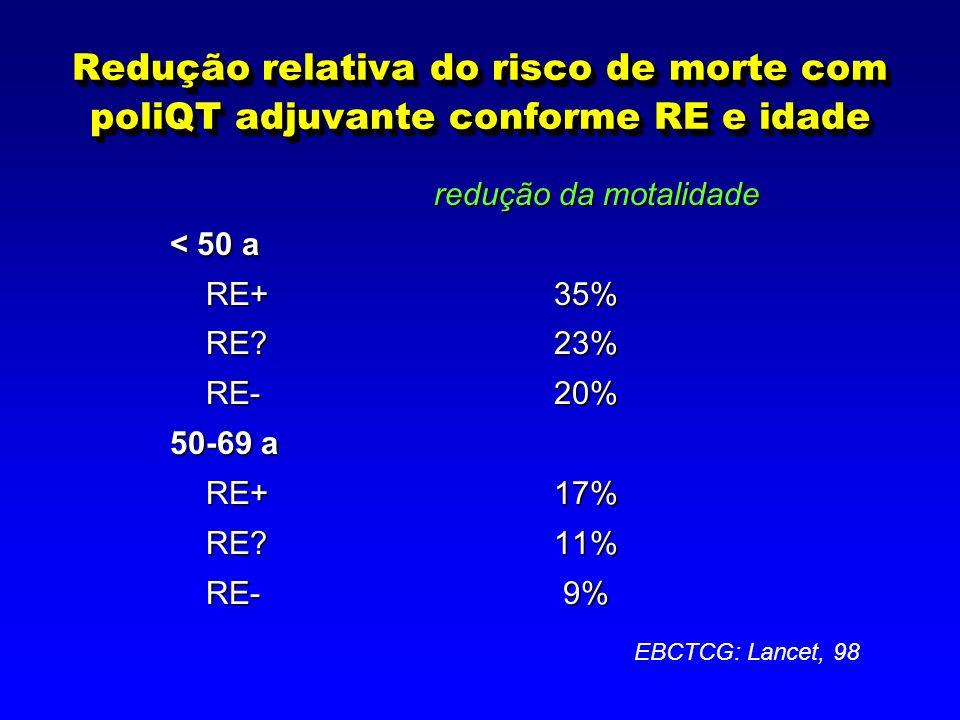 Redução relativa do risco de morte com poliQT adjuvante conforme RE e idade redução da motalidade < 50 a RE+35% RE+35% RE?23% RE?23% RE-20% RE-20% 50-69 a RE+17% RE?11% RE- 9% EBCTCG: Lancet, 98