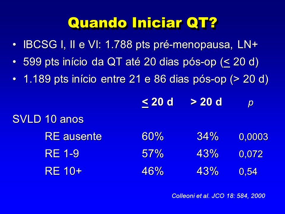 Quando Iniciar QT? IBCSG I, II e VI: 1.788 pts pré-menopausa, LN+IBCSG I, II e VI: 1.788 pts pré-menopausa, LN+ 599 pts início da QT até 20 dias pós-o