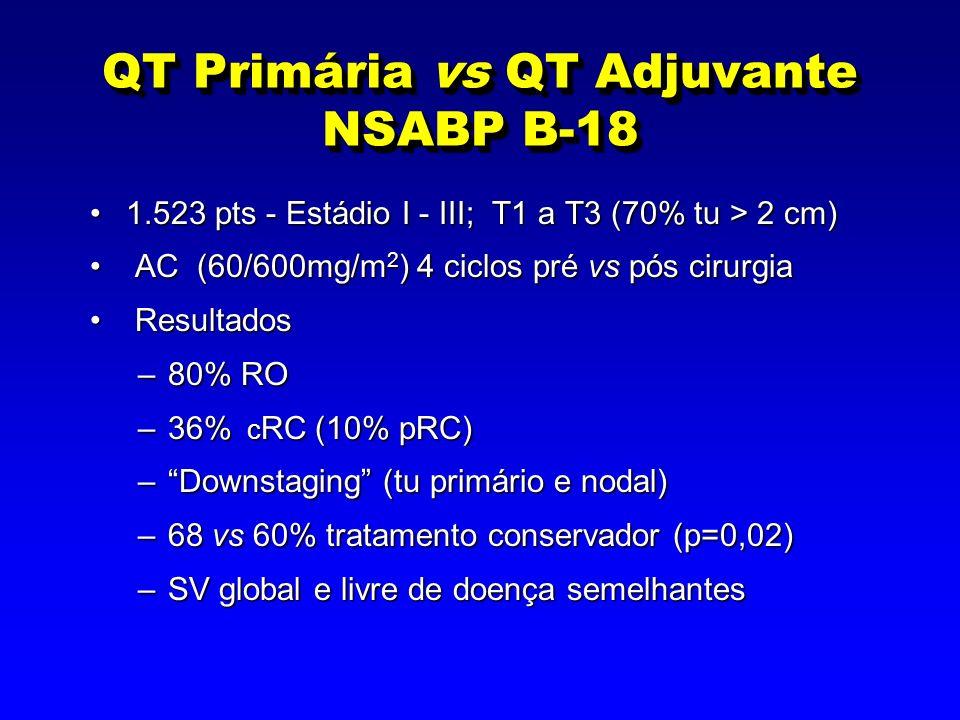 QT Primária vs QT Adjuvante NSABP B-18 1.523 pts - Estádio I - III; T1 a T3 (70% tu > 2 cm)1.523 pts - Estádio I - III; T1 a T3 (70% tu > 2 cm) AC (60/600mg/m 2 ) 4 ciclos pré vs pós cirurgia AC (60/600mg/m 2 ) 4 ciclos pré vs pós cirurgia Resultados Resultados –80% RO –36% c RC (10% pRC) –Downstaging (tu primário e nodal) –68 vs 60% tratamento conservador (p=0,02) –SV global e livre de doença semelhantes