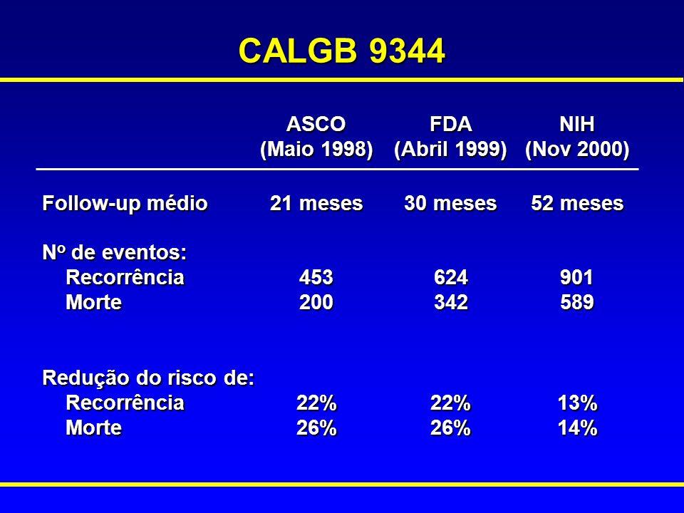 CALGB 9344 13% 14% 22% 26% Redução do risco de: Recorrência Morte 901 589 624 342 453 200 N o de eventos: Recorrência Morte 52 meses 30 meses 21 meses Follow-up médio NIH (Nov 2000) FDA (Abril 1999) ASCO (Maio 1998)
