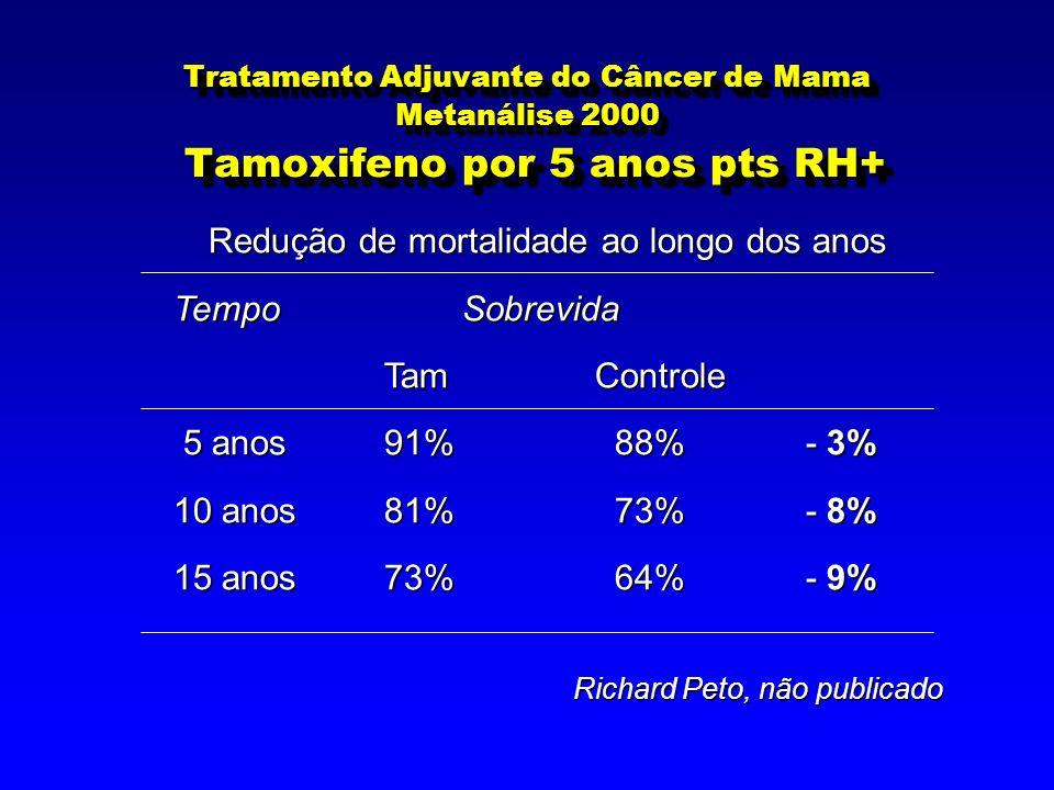 Tratamento Adjuvante do Câncer de Mama Metanálise 2000 Tamoxifeno por 5 anos pts RH+ Richard Peto, não publicado Redução de mortalidade ao longo dos anos Tempo Sobrevida TamControle 5 anos91% 88% - 3% 5 anos91% 88% - 3% 10 anos81% 73% - 8% 15 anos73% 64% - 9%