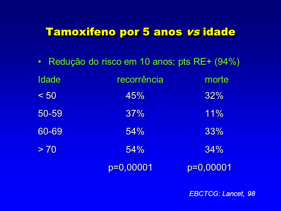Tamoxifeno por 5 anos vs idade Redução do risco em 10 anos; pts RE+ (94%)Redução do risco em 10 anos; pts RE+ (94%) Idaderecorrênciamorte < 50 45%32% 50-5937%11% 60-6954%33% > 7054%34% p=0,00001p=0,00001 EBCTCG: Lancet, 98