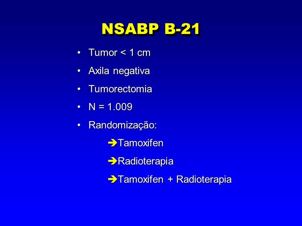 NSABP B-21 Tumor < 1 cmTumor < 1 cm Axila negativaAxila negativa TumorectomiaTumorectomia N = 1.009N = 1.009 Randomização:Randomização: è Tamoxifen è