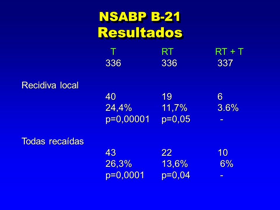 NSABP B-21 Resultados TRT RT + T TRT RT + T 336336337 336336337 Recidiva local 40 19 6 24,4% 11,7% 3.6% 24,4% 11,7% 3.6% p=0,00001 p=0,05 - p=0,00001 p=0,05 - Todas recaídas 43 22 10 26,3%13,6% 6% 26,3%13,6% 6% p=0,0001 p=0,04 -