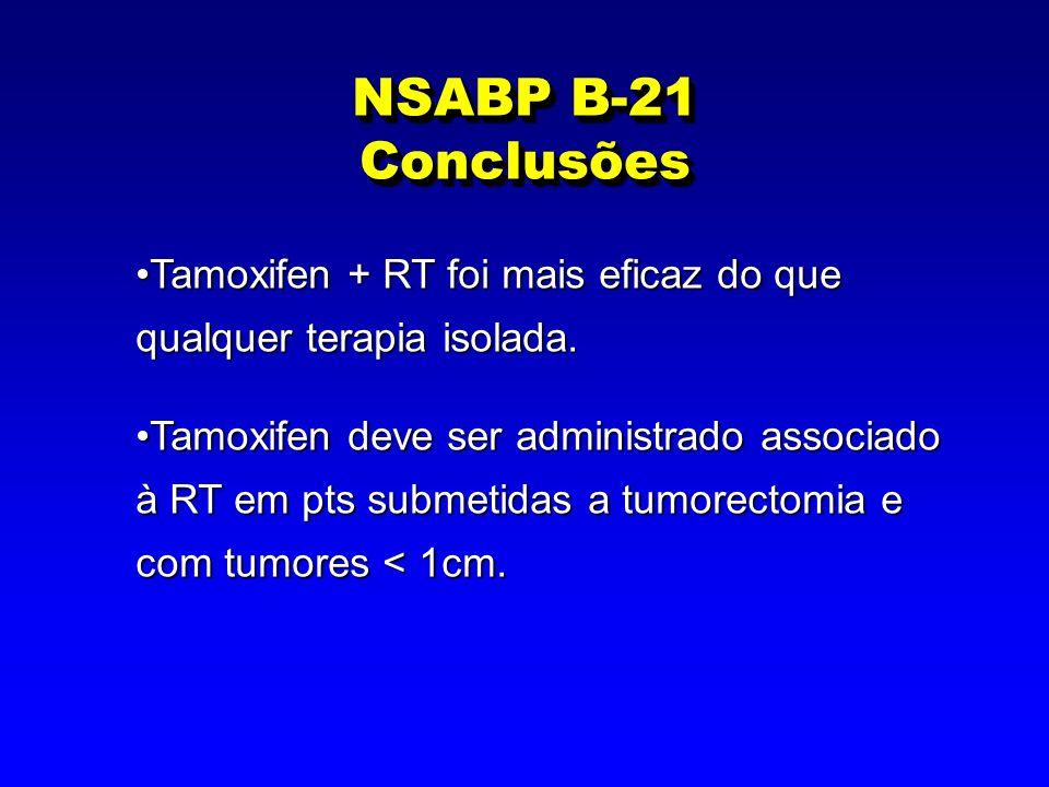 NSABP B-21 Conclusões Tamoxifen + RT foi mais eficaz do que qualquer terapia isolada.Tamoxifen + RT foi mais eficaz do que qualquer terapia isolada. T