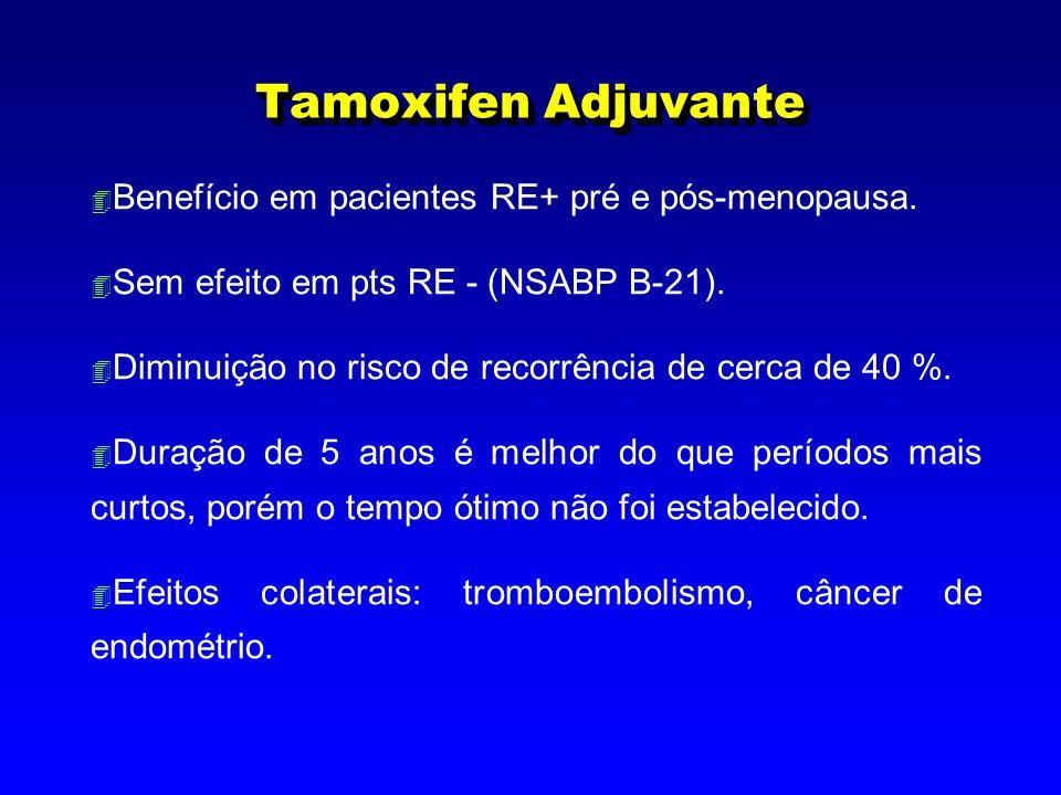 Tamoxifen Adjuvante 4 Benefício em pacientes RE+ pré e pós-menopausa. 4 Sem efeito em pts RE - (NSABP B-21). 4 Diminuição no risco de recorrência de c