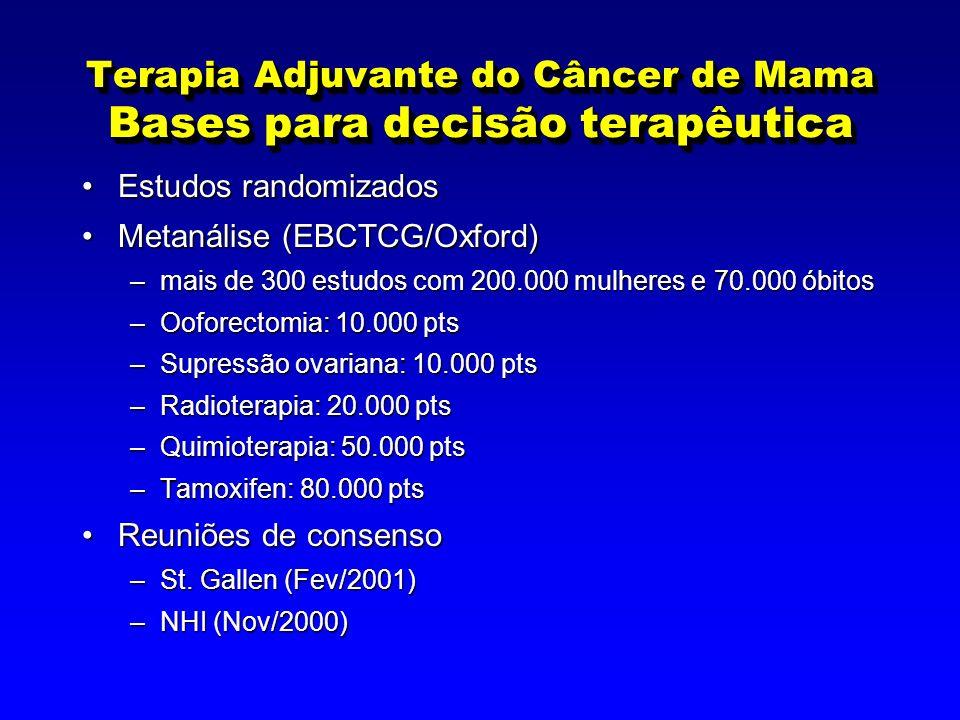 Terapia Adjuvante do Câncer de Mama Bases para decisão terapêutica Estudos randomizadosEstudos randomizados Metanálise (EBCTCG/Oxford)Metanálise (EBCTCG/Oxford) –mais de 300 estudos com 200.000 mulheres e 70.000 óbitos –Ooforectomia: 10.000 pts –Supressão ovariana: 10.000 pts –Radioterapia: 20.000 pts –Quimioterapia: 50.000 pts –Tamoxifen: 80.000 pts Reuniões de consensoReuniões de consenso –St.