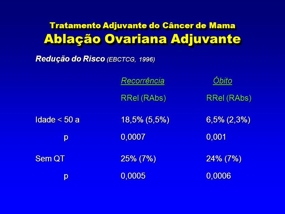 Tratamento Adjuvante do Câncer de Mama Ablação Ovariana Adjuvante Redução do Risco (EBCTCG, 1996) Recorrência Óbito RRel (RAbs) RRel (RAbs) Idade < 50