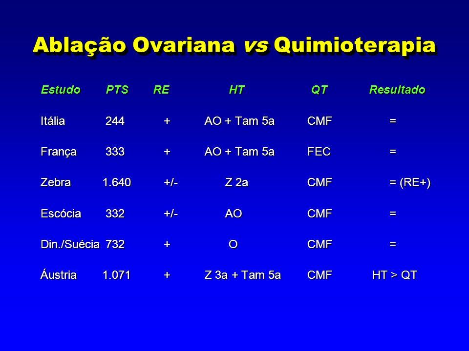 Ablação Ovariana vs Quimioterapia Estudo PTS RE HT QTResultado Itália 244+AO + Tam 5aCMF= França 333+AO + Tam 5aFEC = Zebra1.640+/-Z 2aCMF = (RE+) Escócia 332+/-AOCMF= Din./Suécia 732+ OCMF= Áustria1.071+Z 3a + Tam 5aCMF HT > QT