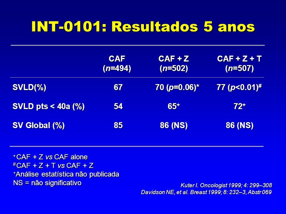 INT-0101: Resultados 5 anos * CAF + Z vs CAF alone # CAF + Z + T vs CAF + Z + Análise estatística não publicada NS = não significativo CAFCAF + Z CAF + Z + T (n=494)(n=502)(n=507) SVLD(%) 67 70 (p=0.06)*77 (p<0.01) # SVLD pts < 40a (%) 5465 + 72 + SV Global (%) 8586 (NS)86 (NS) Kuter I.