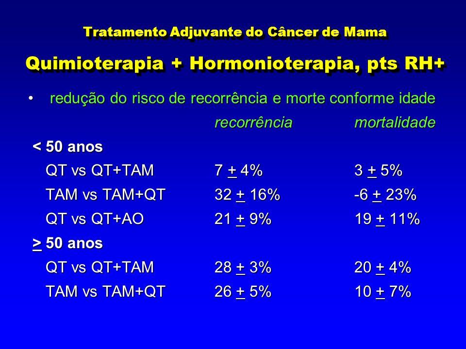 Tratamento Adjuvante do Câncer de Mama Quimioterapia + Hormonioterapia, pts RH+ redução do risco de recorrência e morte conforme idade redução do risco de recorrência e morte conforme idade recorrênciamortalidade < 50 anos < 50 anos QT vs QT+TAM7 + 4%3 + 5% QT vs QT+TAM7 + 4%3 + 5% TAM vs TAM+QT32 + 16%-6 + 23% TAM vs TAM+QT32 + 16%-6 + 23% QT vs QT+AO21 + 9%19 + 11% QT vs QT+AO21 + 9%19 + 11% > 50 anos > 50 anos QT vs QT+TAM28 + 3%20 + 4% QT vs QT+TAM28 + 3%20 + 4% TAM vs TAM+QT26 + 5%10 + 7% TAM vs TAM+QT26 + 5%10 + 7%