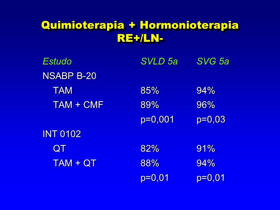 Quimioterapia + Hormonioterapia RE+/LN- EstudoSVLD 5aSVG 5a NSABP B-20 TAM85%94% TAM85%94% TAM + CMF89%96% p=0,001p=0,03 p=0,001p=0,03 INT 0102 QT 82%91% QT 82%91% TAM + QT88%94% TAM + QT88%94% p=0,01p=0,01