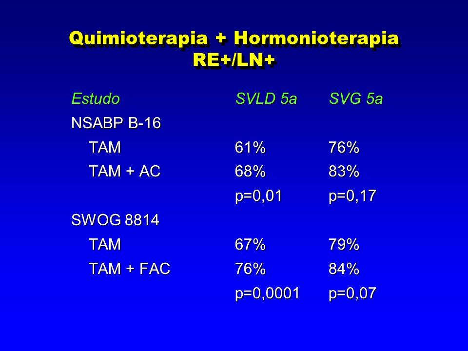 Quimioterapia + Hormonioterapia RE+/LN+ EstudoSVLD 5aSVG 5a NSABP B-16 TAM61%76% TAM61%76% TAM + AC68%83% p=0,01p=0,17 p=0,01p=0,17 SWOG 8814 TAM 67%79% TAM 67%79% TAM + FAC76%84% TAM + FAC76%84% p=0,0001p=0,07