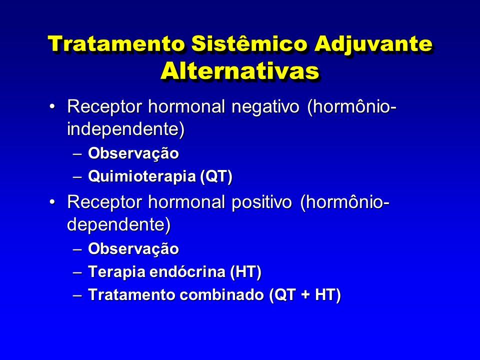 Tratamento Sistêmico Adjuvante Alternativas Receptor hormonal negativo (hormônio- independente)Receptor hormonal negativo (hormônio- independente) –Observação –Quimioterapia (QT) Receptor hormonal positivo (hormônio- dependente)Receptor hormonal positivo (hormônio- dependente) –Observação –Terapia endócrina (HT) –Tratamento combinado (QT + HT)