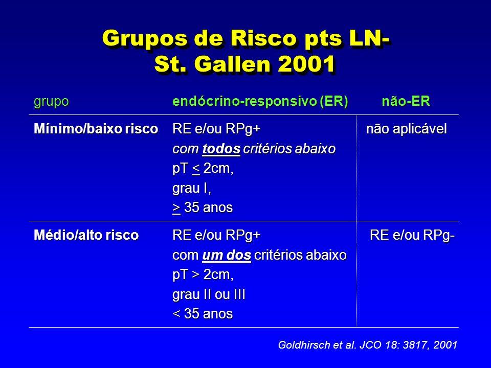 Grupos de Risco pts LN- St. Gallen 2001 grupoendócrino-responsivo (ER) não-ER Mínimo/baixo riscoRE e/ou RPg+não aplicável com todos critérios abaixo p