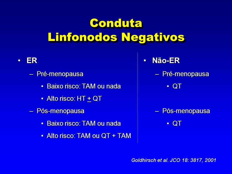 Conduta Linfonodos Negativos ERER –Pré-menopausa Baixo risco: TAM ou nadaBaixo risco: TAM ou nada Alto risco: HT + QTAlto risco: HT + QT –Pós-menopausa Baixo risco: TAM ou nadaBaixo risco: TAM ou nada Alto risco: TAM ou QT + TAMAlto risco: TAM ou QT + TAM Não-ER –Pré-menopausa QT –Pós-menopausa QT Goldhirsch et al.