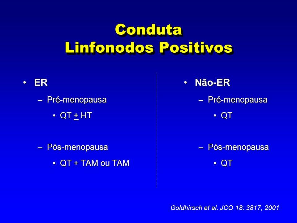 Conduta Linfonodos Positivos ERER –Pré-menopausa QT + HTQT + HT –Pós-menopausa QT + TAM ou TAMQT + TAM ou TAM Não-ER –Pré-menopausa QT –Pós-menopausa