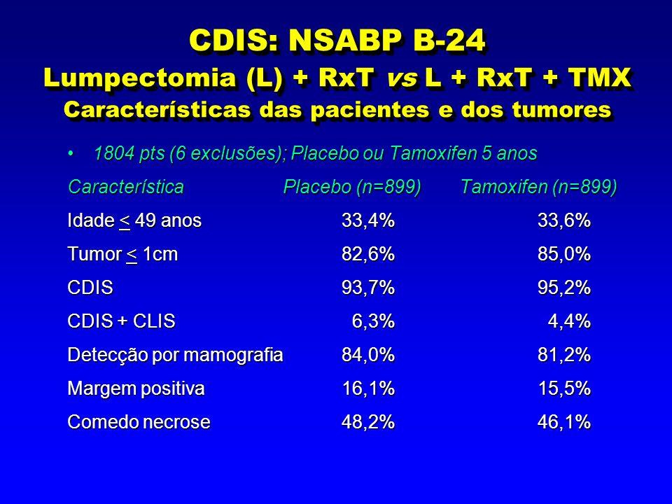 CDIS: NSABP B-24 Resultados Tempo de seguimento: 5 anosTempo de seguimento: 5 anos Redução dos eventos invasivos e não invasivos com TMX: 13,4% x 8,2% (p=0,0009) = redução da recorrência em ~ 40%Redução dos eventos invasivos e não invasivos com TMX: 13,4% x 8,2% (p=0,0009) = redução da recorrência em ~ 40% Redução da recorrência de CDIS em 30%Redução da recorrência de CDIS em 30% Redução da incidência de tumores contra-laterais, invasivos e não invasivos em 40%Redução da incidência de tumores contra-laterais, invasivos e não invasivos em 40% SV = 97% em ambos os gruposSV = 97% em ambos os grupos