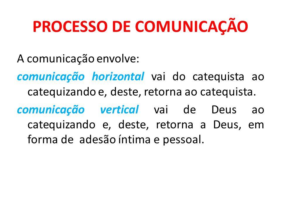 PROCESSO DE COMUNICAÇÃO A comunicação envolve: comunicação horizontal vai do catequista ao catequizando e, deste, retorna ao catequista. comunicação v