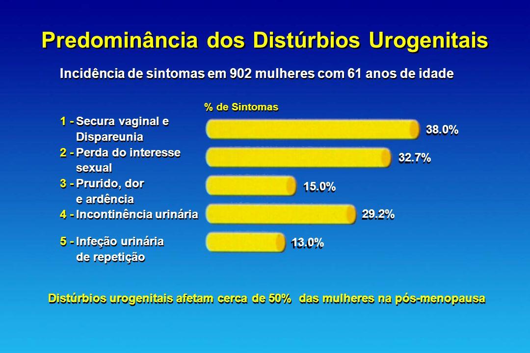 Predominância dos Distúrbios Urogenitais Incidência de sintomas em 902 mulheres com 61 anos de idade % de Sintomas 1 -Secura vaginal e Dispareunia 2 -