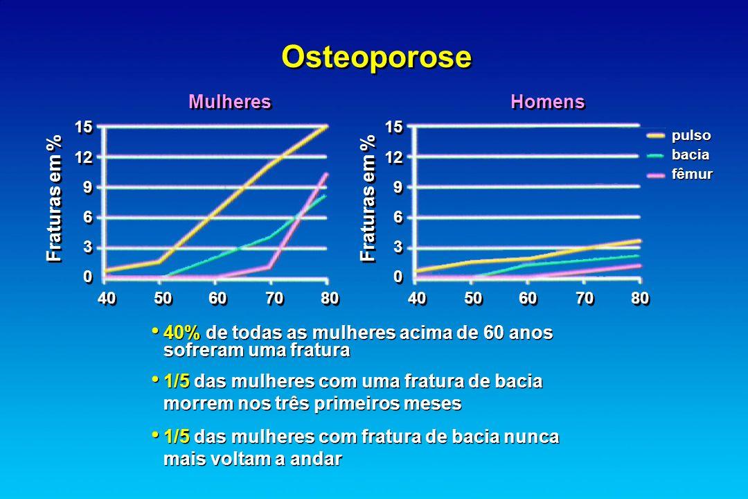 Osteoporose Mulheres Homens Fraturas em % 40% de todas as mulheres acima de 60 anos sofreram uma fratura 1/5 das mulheres com uma fratura de bacia mor