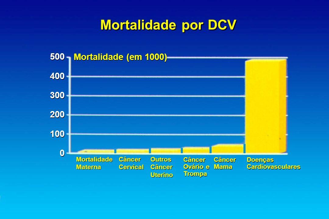 Mortalidade por DCV Mortalidade (em 1000) Mortalidade Materna Mortalidade Materna Câncer Cervical Câncer Cervical Outros Câncer Uterino Outros Câncer