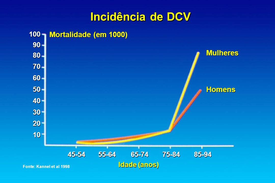 Incidência de DCV Mortalidade (em 1000) Mulheres Homens 45-54 55-64 65-74 75-84 85-94 Idade (anos) Fonte: Kannel et al 1998 100 90 80 70 60 50 40 30 2