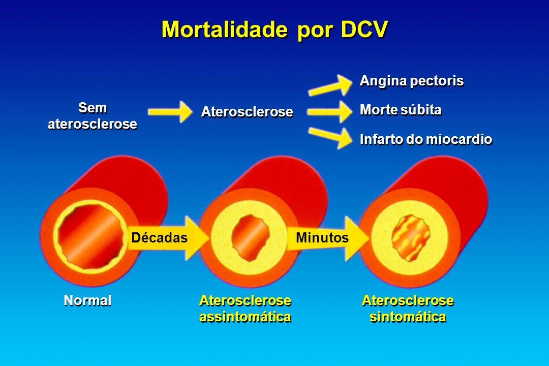Mortalidade por DCV Sem aterosclerose Sem aterosclerose Angina pectoris Morte súbita Infarto do miocardio Angina pectoris Morte súbita Infarto do mioc