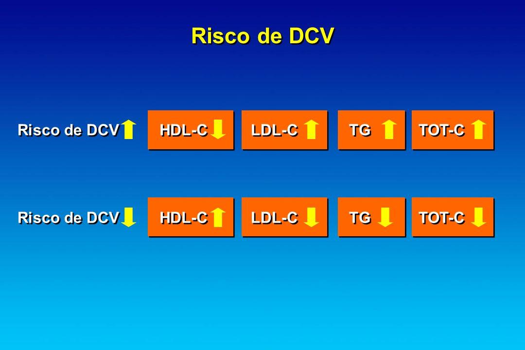 Risco de DCV HDL-C LDL-C TG TOT-C HDL-C LDL-C TG TOT-C