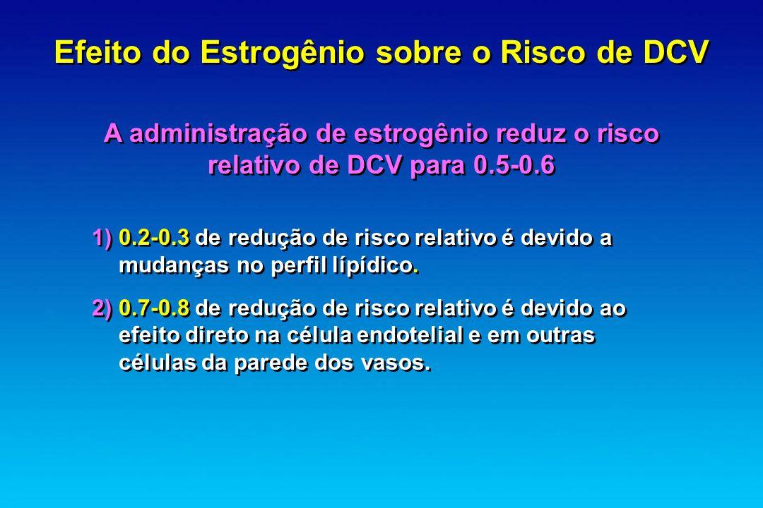 Efeito do Estrogênio sobre o Risco de DCV A administração de estrogênio reduz o risco relativo de DCV para 0.5-0.6 1) 0.2-0.3 de redução de risco rela