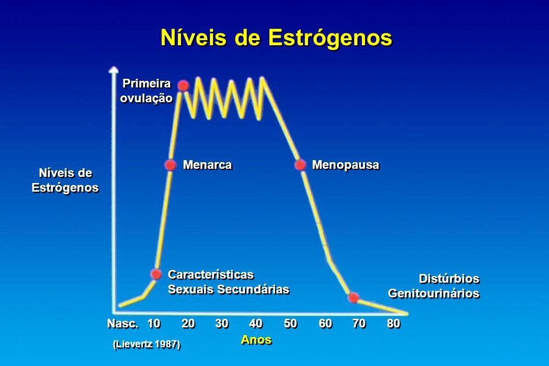 Níveis de Estrógenos Níveis de Estrógenos Níveis de Estrógenos Primeira ovulação Menarca Menopausa Características Sexuais Secundárias Distúrbios Geni