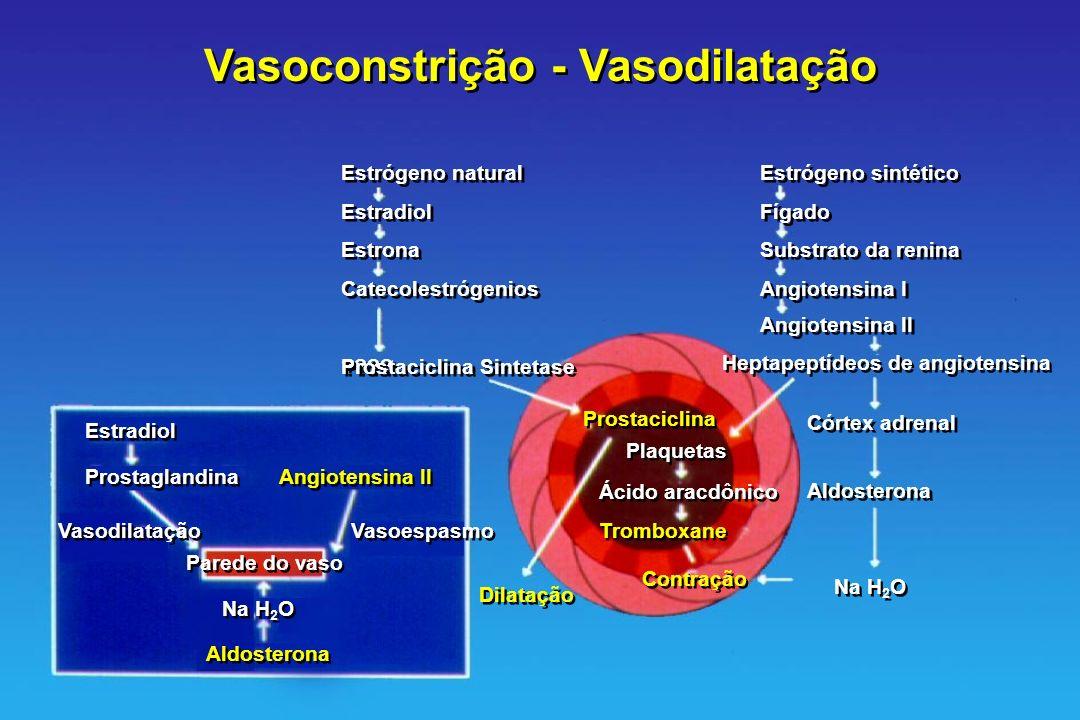 Vasoconstrição - Vasodilatação Estrógeno natural Estradiol Estrona Catecolestrógenios ???? Prostaciclina Sintetase Estrógeno sintético Fígado Substrat