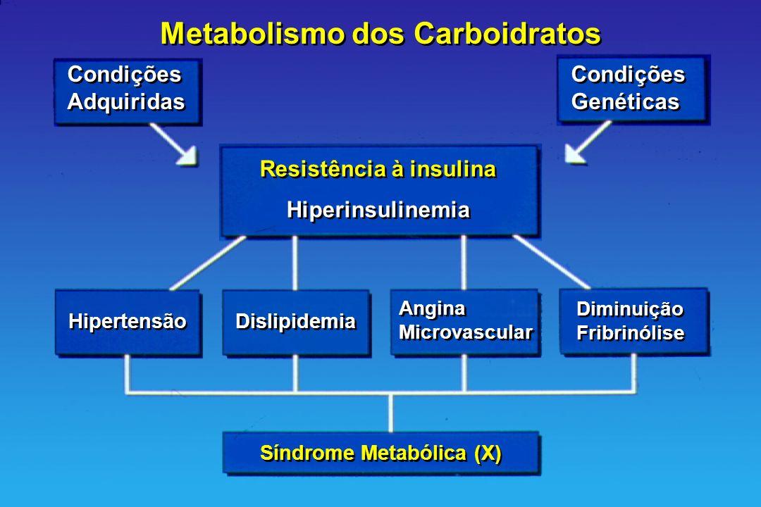 Metabolismo dos Carboidratos Condições Adquiridas Condições Adquiridas Condições Genéticas Condições Genéticas Resistência à insulina Hiperinsulinemia