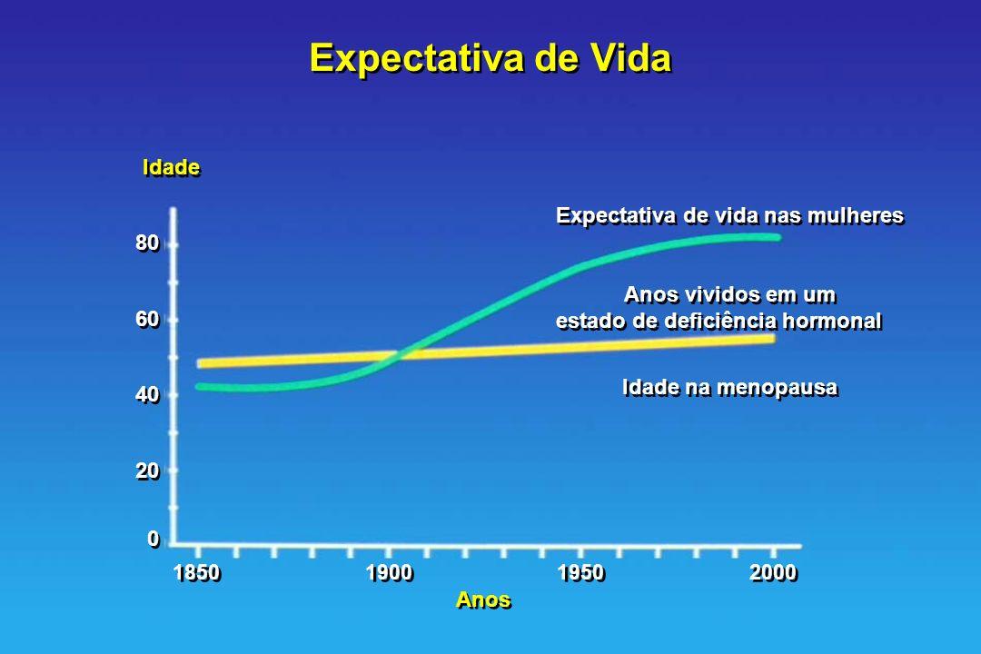 Expectativa de Vida Expectativa de vida nas mulheres Anos vividos em um estado de deficiência hormonal Idade na menopausa Expectativa de vida nas mulh