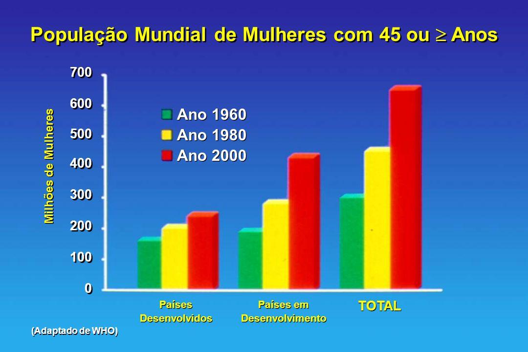 População Mundial de Mulheres com 45 ou Anos 700 600 500 400 300 200 100 0 700 600 500 400 300 200 100 0 Milhões de Mulheres Ano 1960 Ano 1980 Ano 200