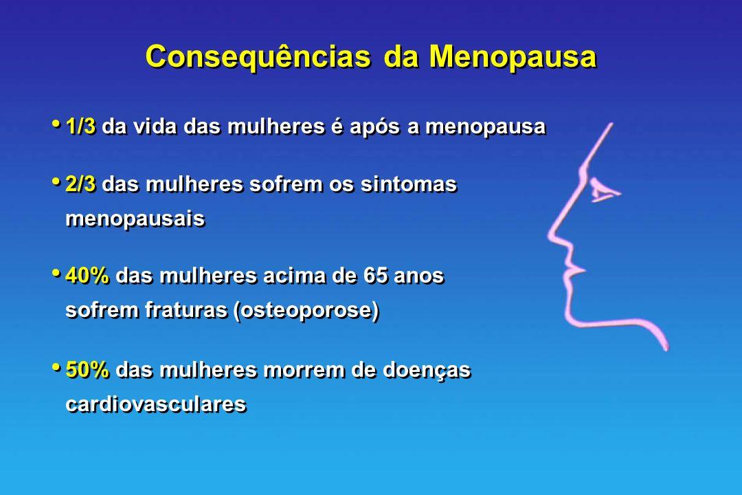 Consequências da Menopausa 1/3 da vida das mulheres é após a menopausa 2/3 das mulheres sofrem os sintomas menopausais 40% das mulheres acima de 65 an